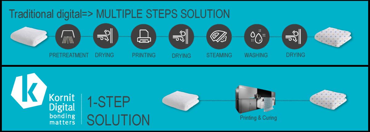 Multiple Steps Solution