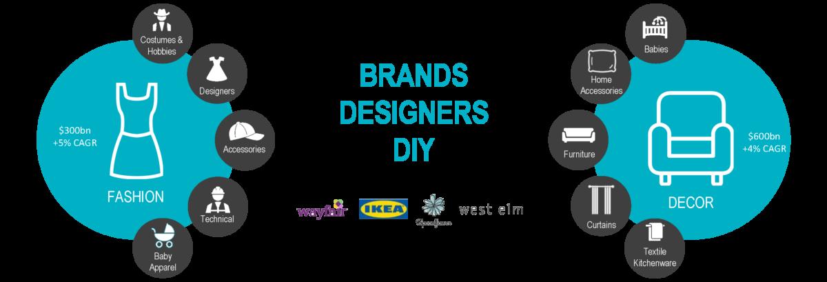 Brands Designers DIY