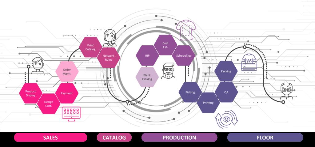 Custom Gateway Production Workflow