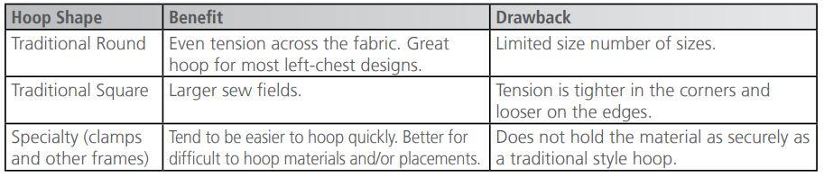 Melco Choosing Hoop Diagram