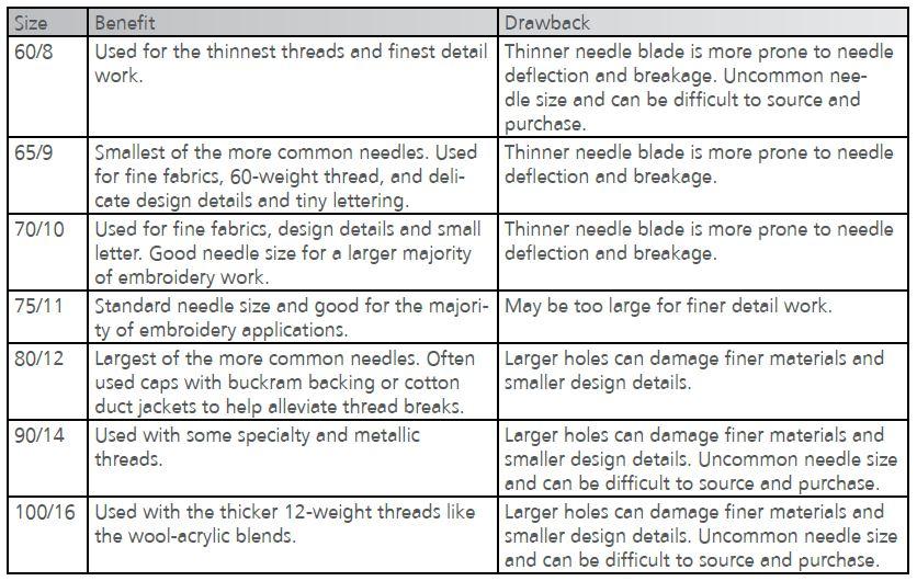 Melco Needle Sizes Table
