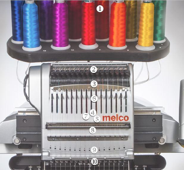 Melco threading diagram