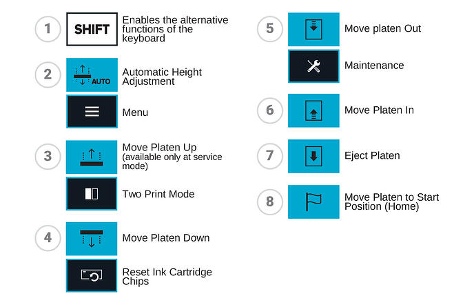 Texjet Echo 2 Panel Control Explanation